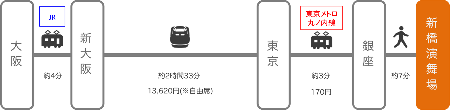 新橋演舞場_大阪_新幹線