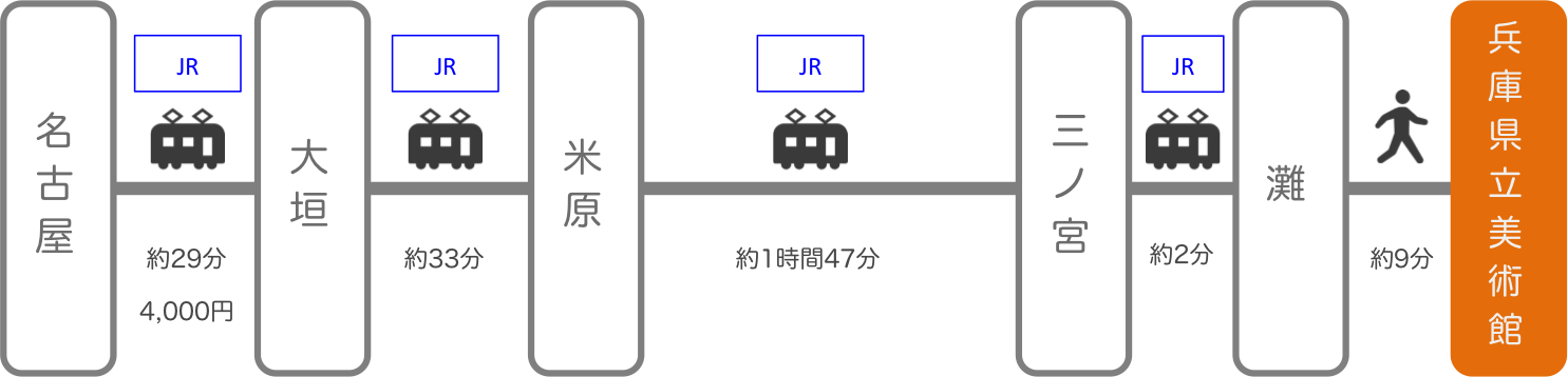 兵庫県立美術館_名古屋(愛知)_電車