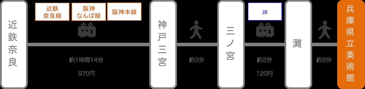 兵庫県立美術館_近鉄奈良_電車
