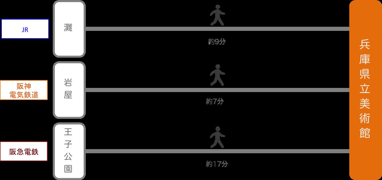 兵庫県立美術館_最寄り駅