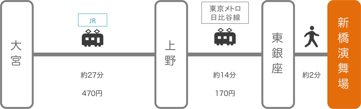 新橋演舞場_大宮(埼玉)_電車