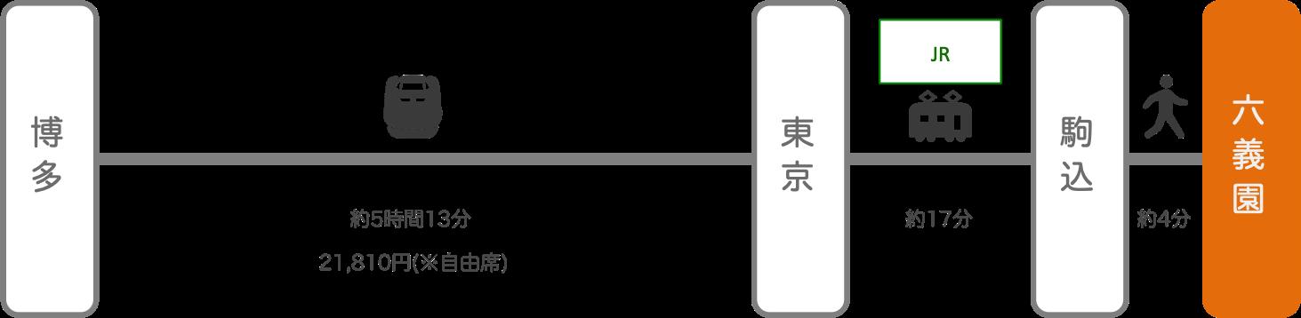 六義園_博多(福岡)_新幹線