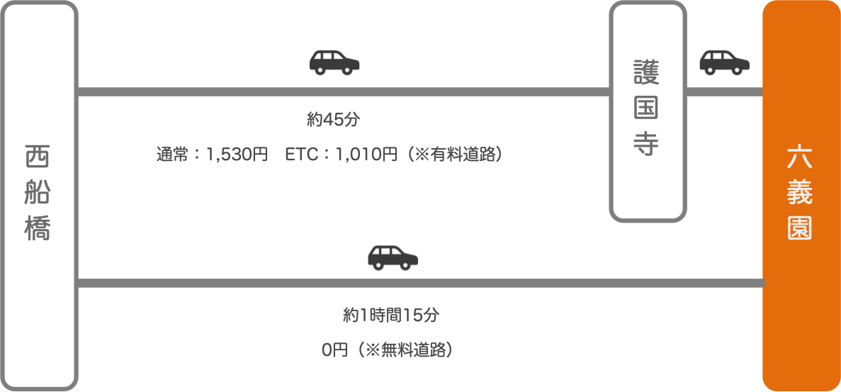 六義園_西船橋(千葉)_車