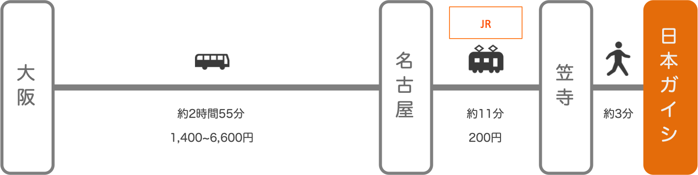 日本ガイシホール_大阪_高速バス