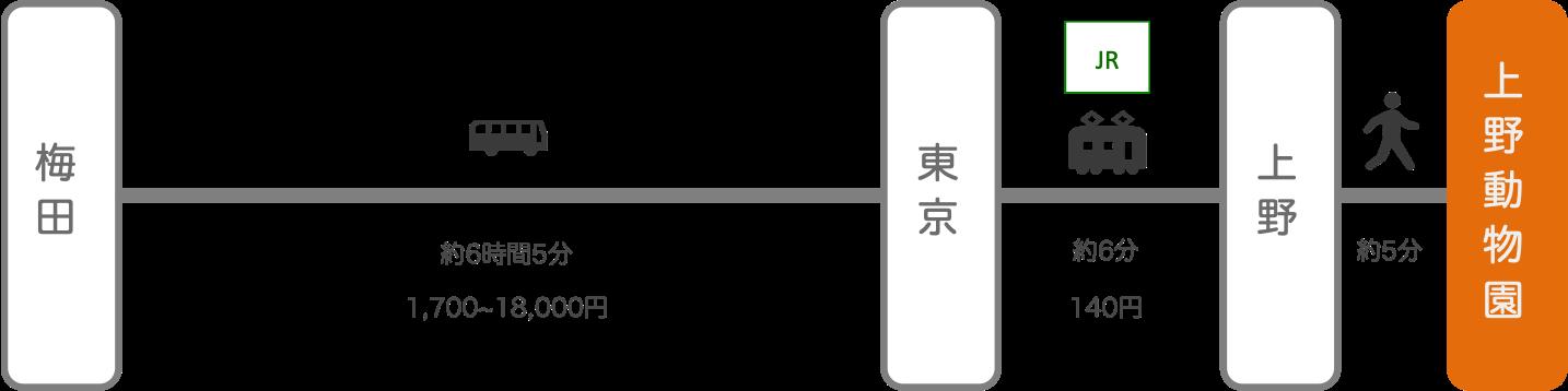 上野動物園_大阪_高速バス
