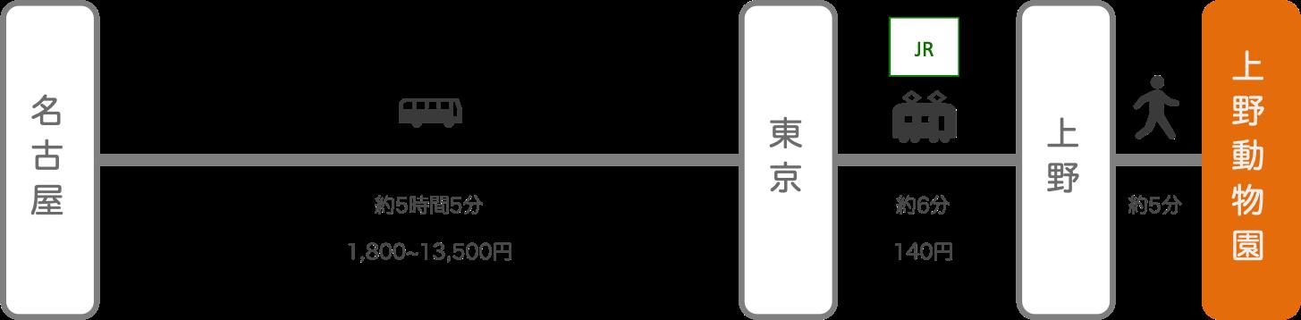 上野動物園_名古屋(愛知)_高速バス