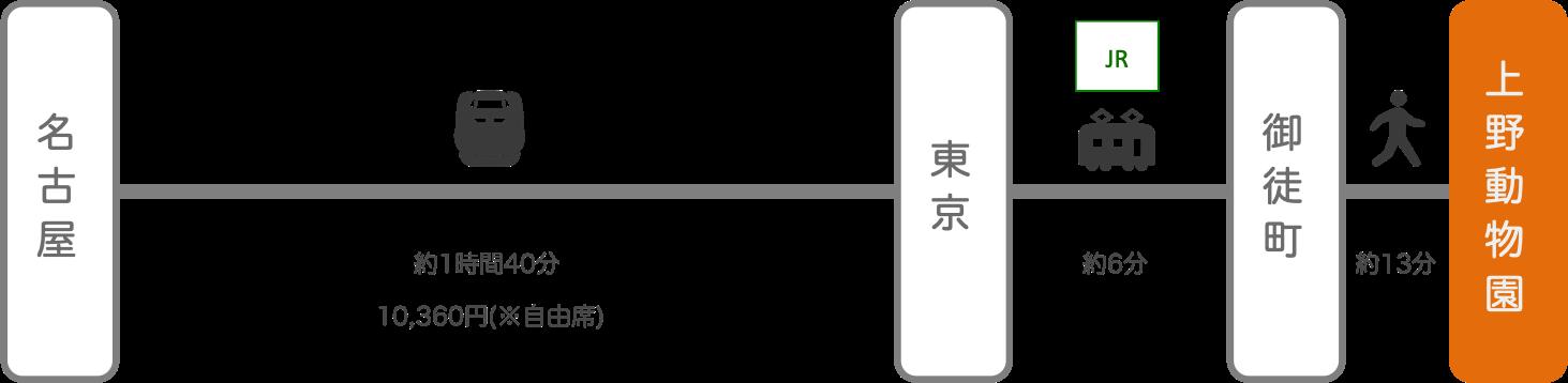 上野動物園_名古屋(愛知)_新幹線