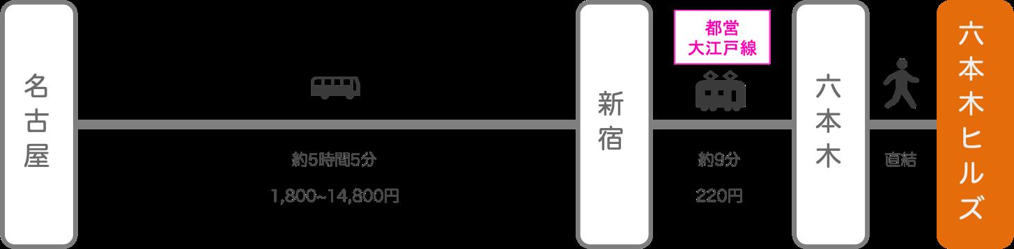 六本木ヒルズ_名古屋(愛知)_高速バス