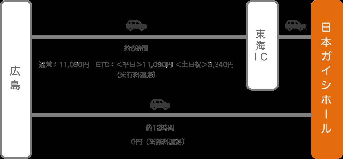 日本ガイシホール_広島_車