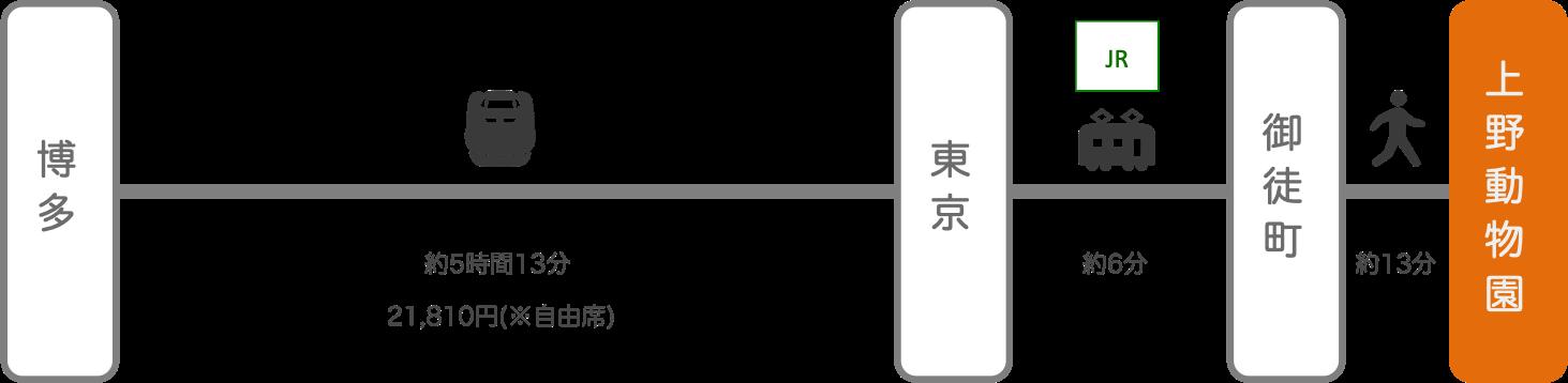 上野動物園_博多(福岡)_新幹線