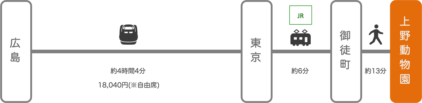 上野動物園_広島_新幹線