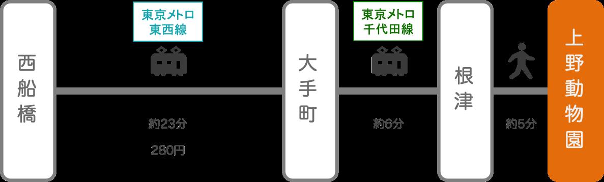 上野動物園_西船橋(千葉)_電車