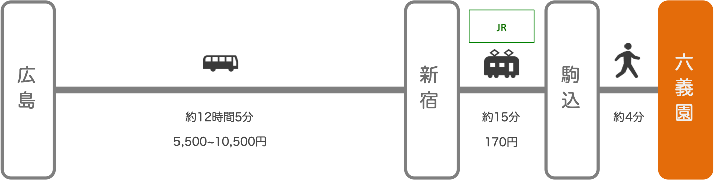 六義園_広島_高速バス