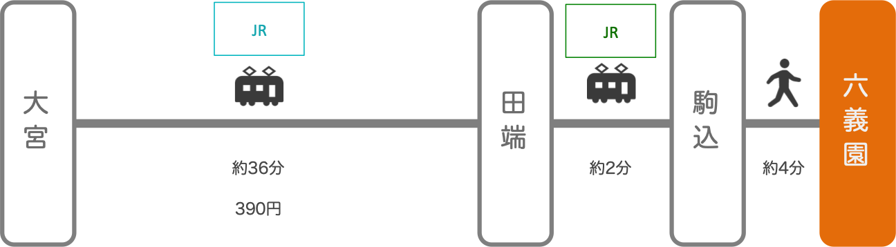 六義園_大宮(埼玉)_電車