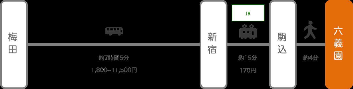 六義園_大阪_高速バス