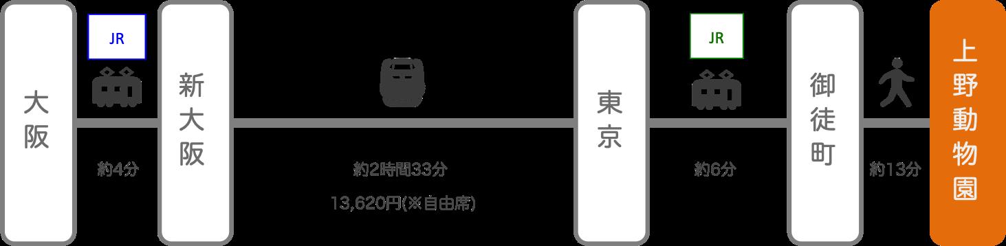 上野動物園_大阪_新幹線