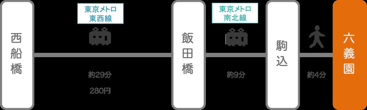 六義園_西船橋(千葉)_電車