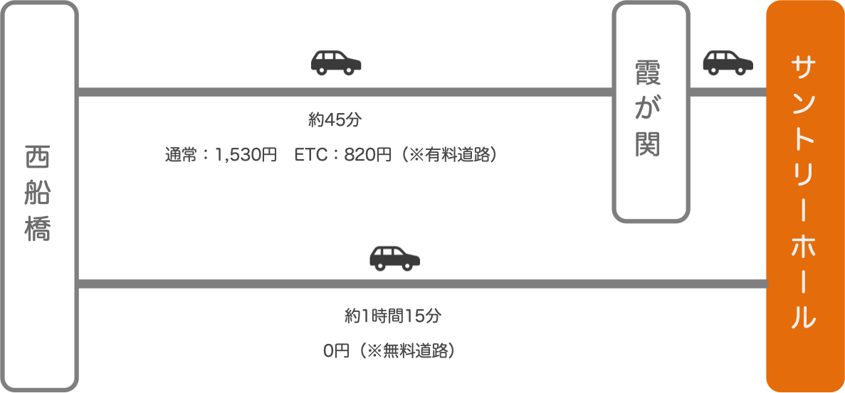 サントリーホール_西船橋(千葉)_車