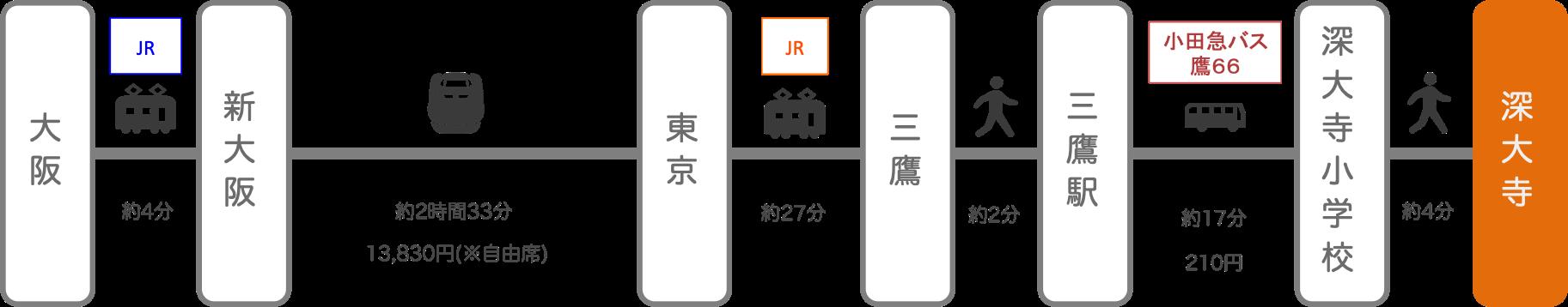 深大寺_大阪_新幹線