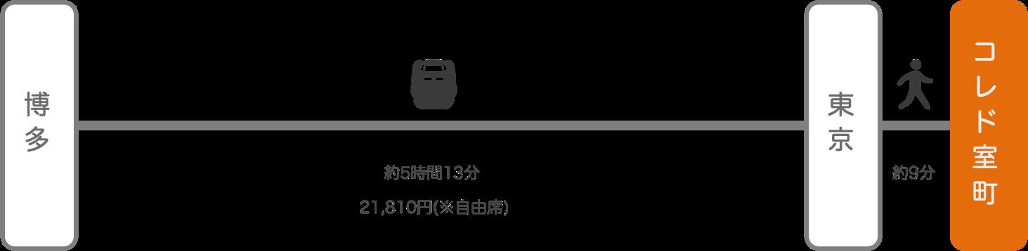 コレド室町_博多(福岡)_新幹線