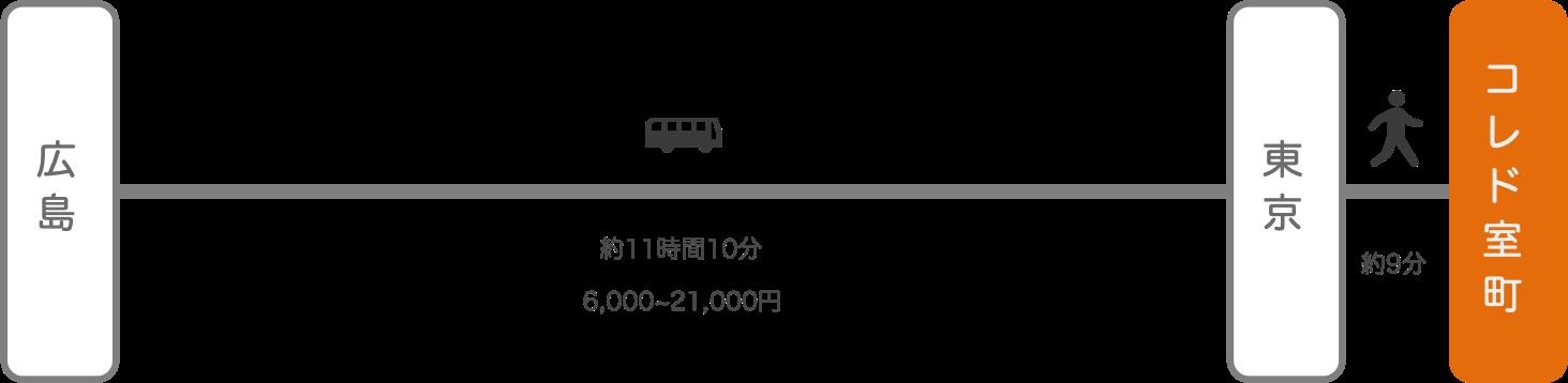 コレド室町_広島_高速バス