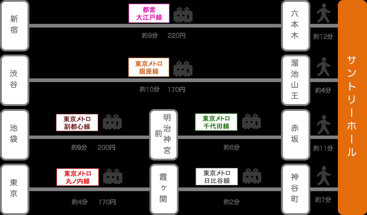 サントリーホール_東京都_電車