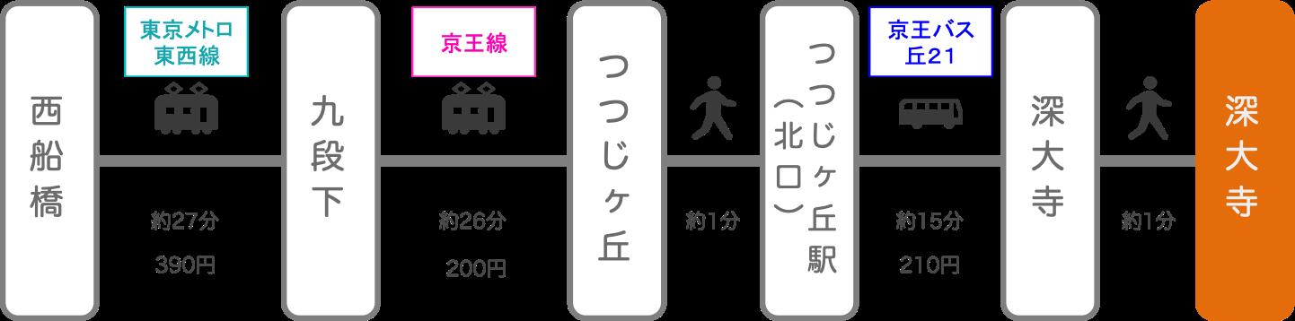 深大寺_西船橋(千葉)_電車