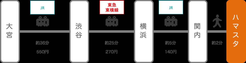 横浜スタジアム_大宮(埼玉)_電車