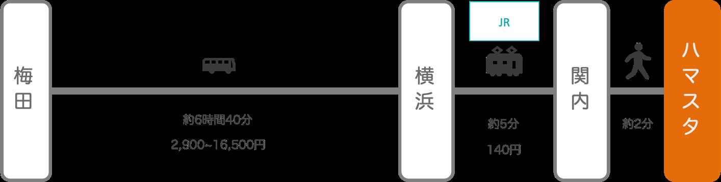 横浜スタジアム_大阪_高速バス