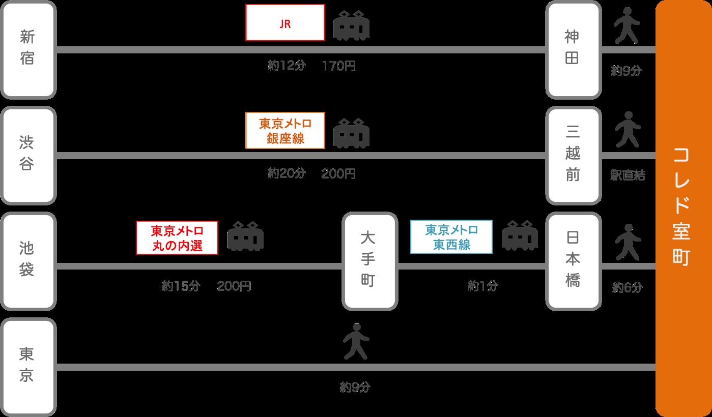 コレド室町_東京都_電車