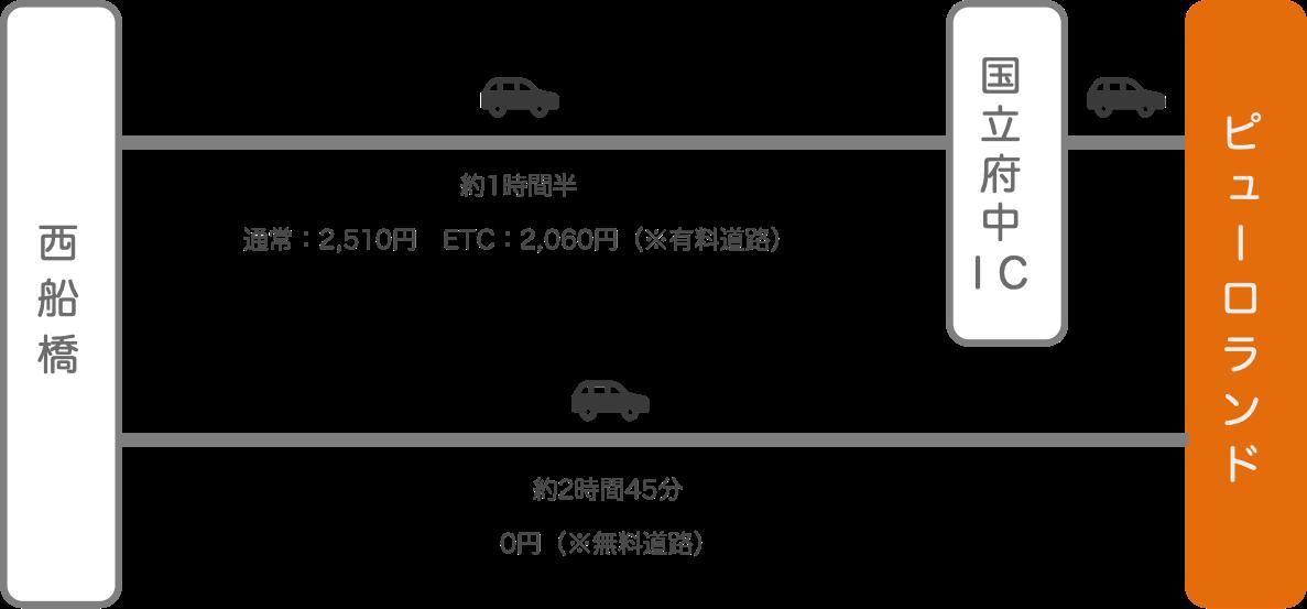 サンリオピューロランド_西船橋(千葉)_車