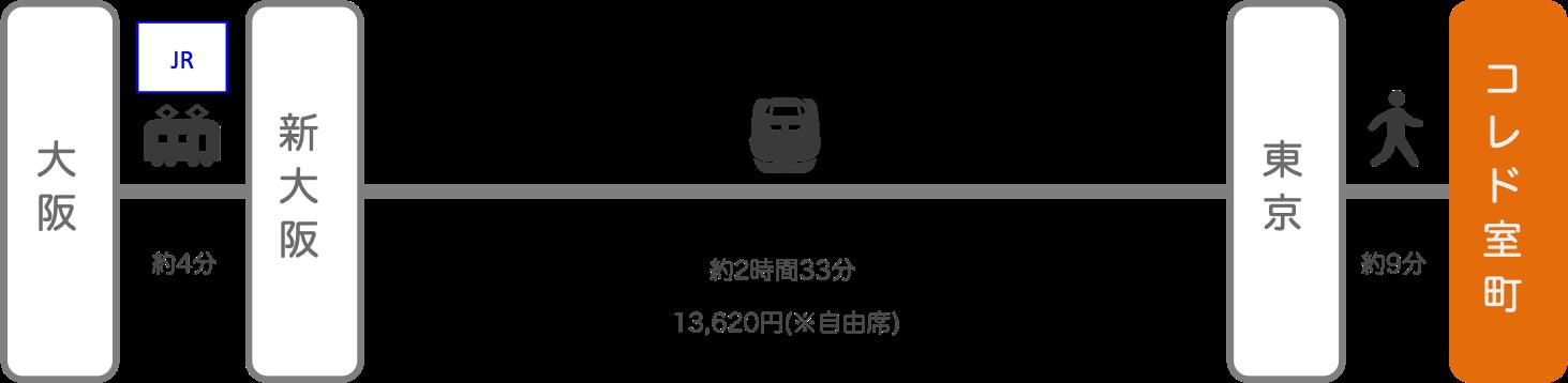 コレド室町_大阪_新幹線