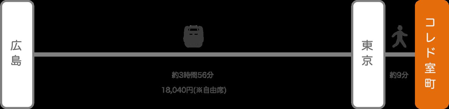 コレド室町_広島_新幹線