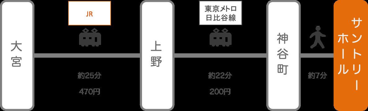 サントリーホール_大宮(埼玉)_電車