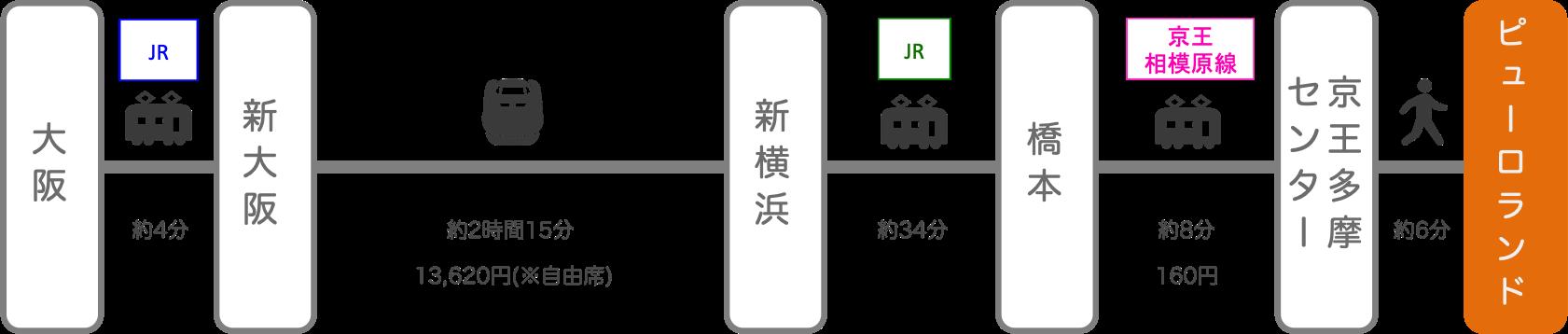 サンリオピューロランド_大阪_新幹線