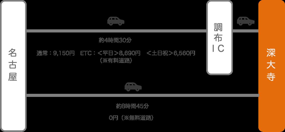 深大寺_名古屋(愛知)_車