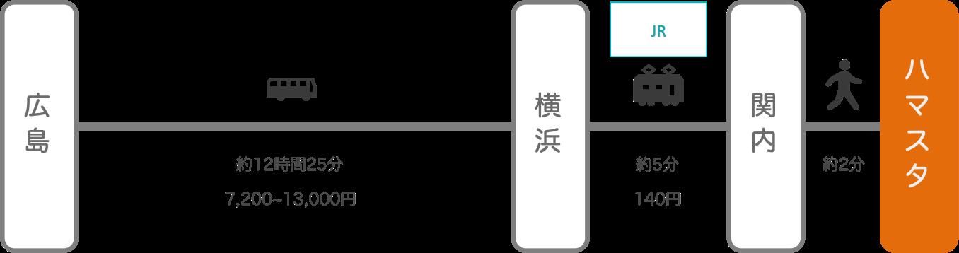横浜スタジアム_広島_高速バス