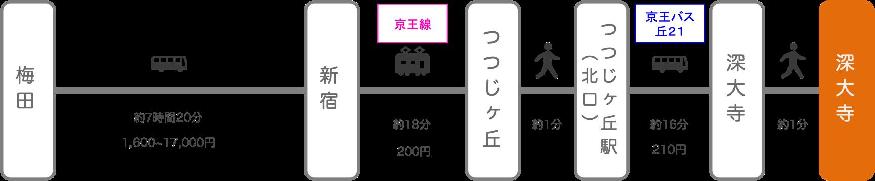深大寺_大阪_高速バス