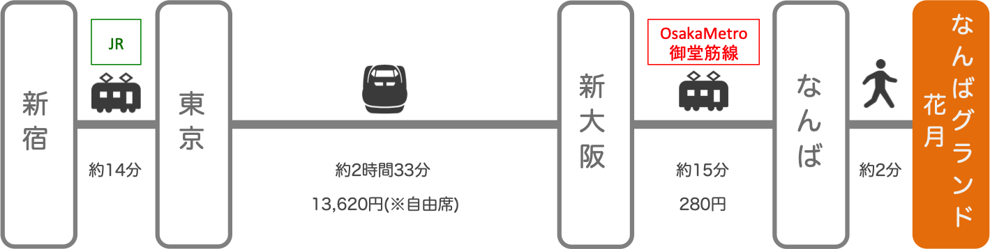 なんばグランド花月_新宿(東京)_新幹線