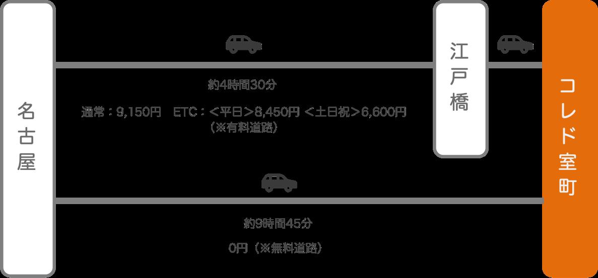 コレド室町_名古屋(愛知)_車