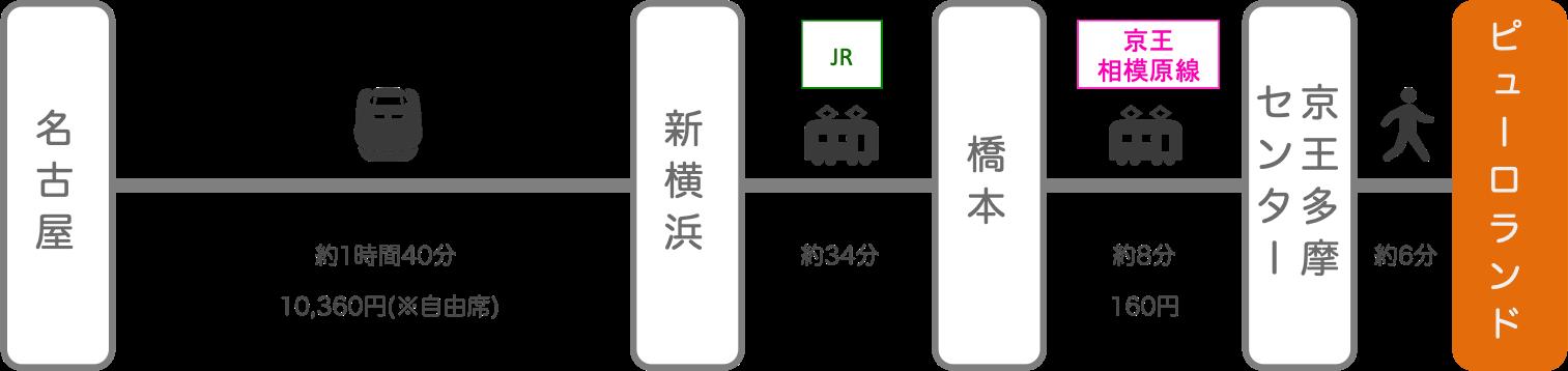 サンリオピューロランド_名古屋(愛知)_新幹線