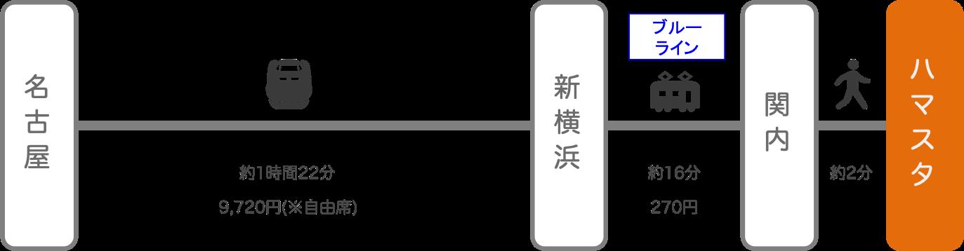 横浜スタジアム_名古屋(愛知)_新幹線