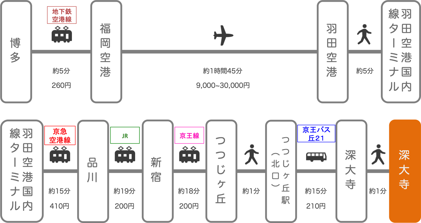 深大寺_博多(福岡)_飛行機