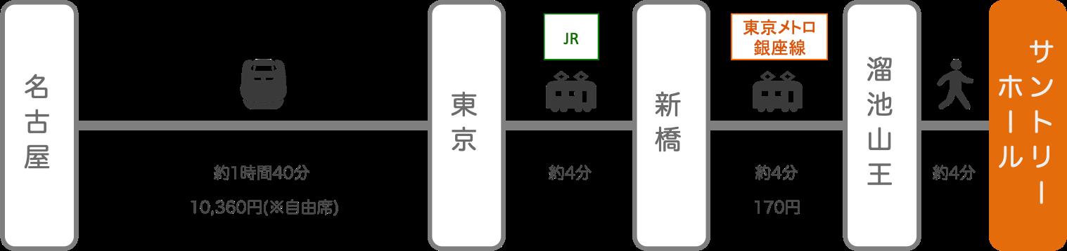 サントリーホール_名古屋(愛知)_新幹線