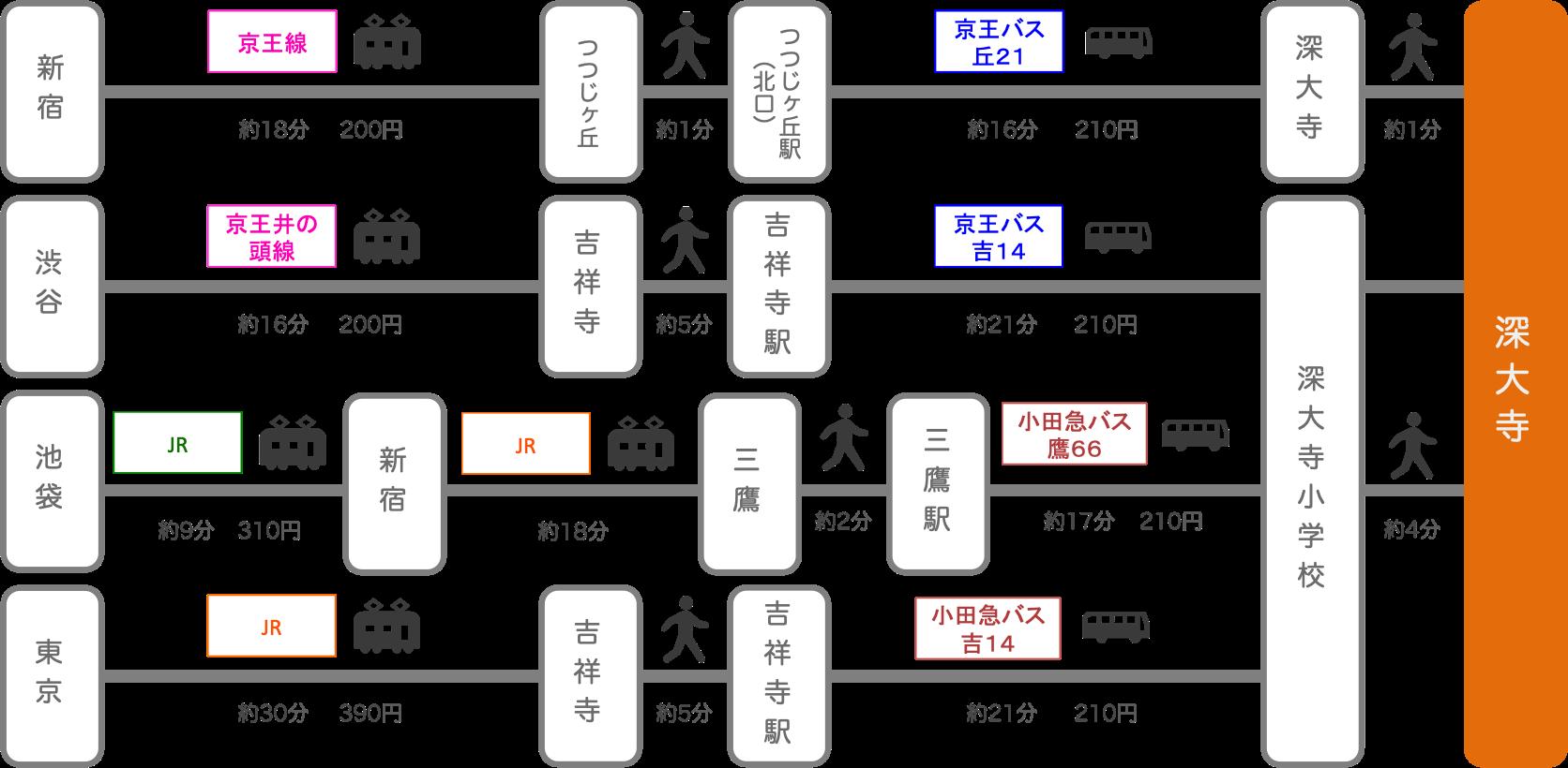 深大寺_東京都_電車