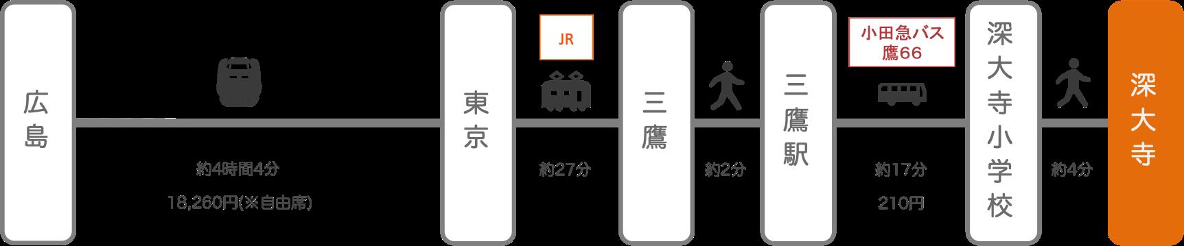 深大寺_広島_新幹線
