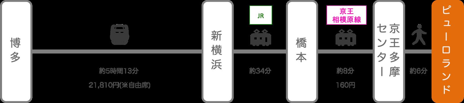 サンリオピューロランド_博多(福岡)_新幹線
