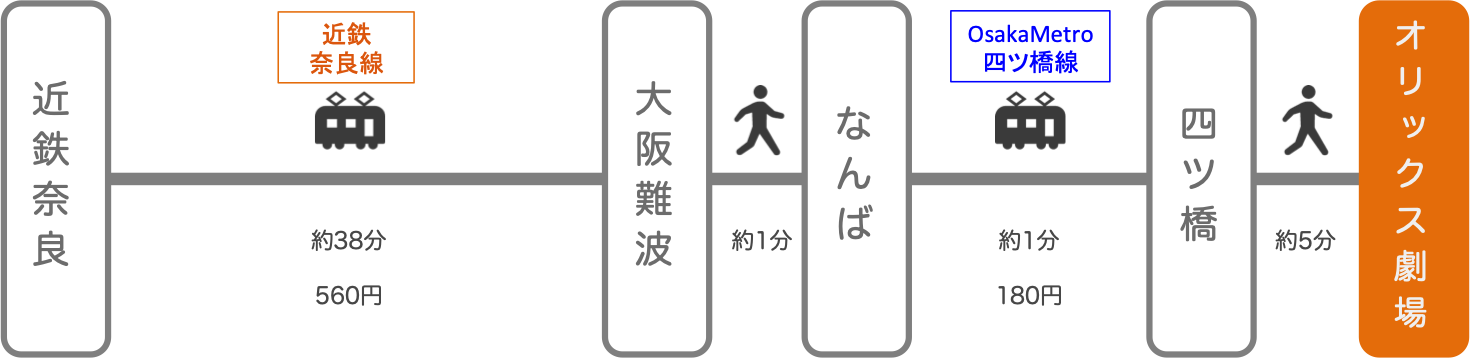 オリックス劇場_近鉄奈良_電車