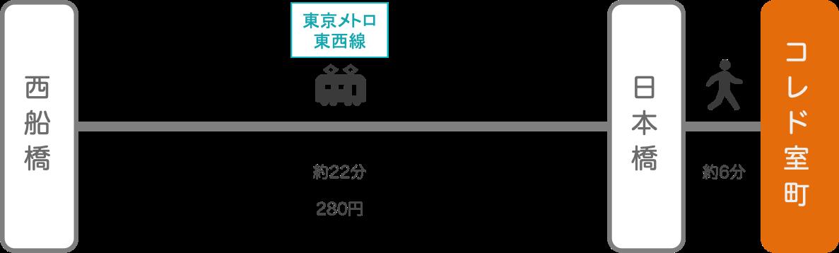 コレド室町_西船橋(千葉)_電車