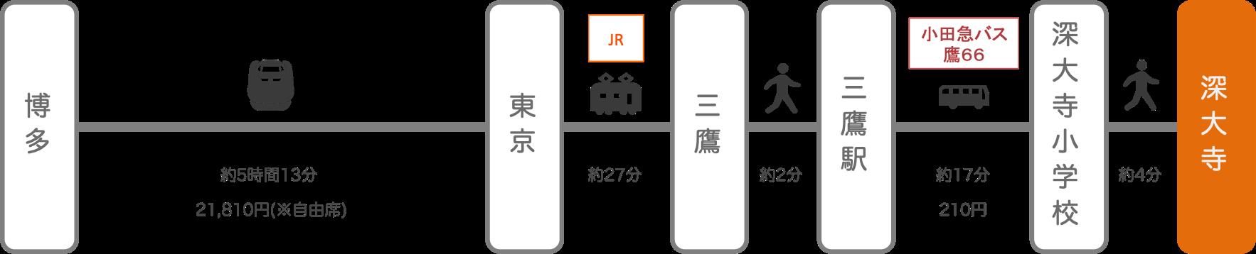 深大寺_博多(福岡)_新幹線